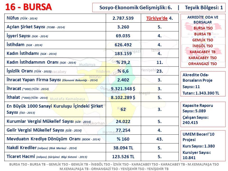 16 - BURSA Sosyo-Ekonomik Gelişmişlik: 6. | Teşvik Bölgesi: 1