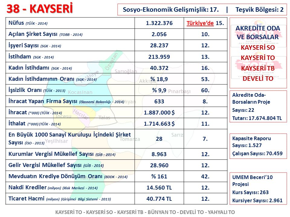 AKREDİTE ODA VE BORSALAR KAYSERİ SO KAYSERİ TO KAYSERİ TB DEVELİ TO