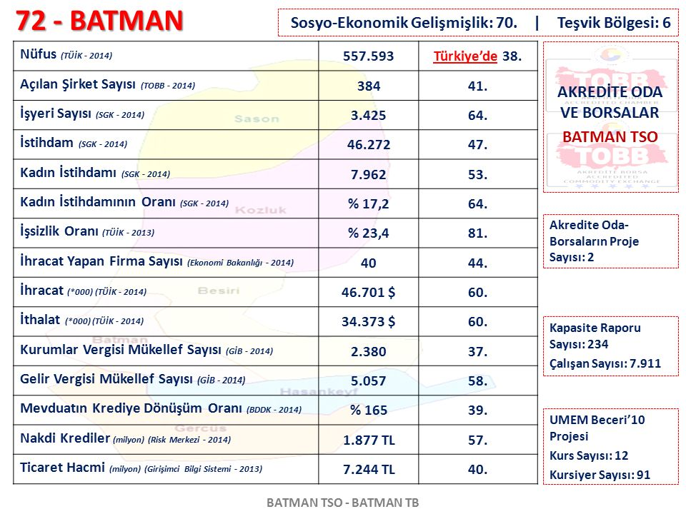 AKREDİTE ODA VE BORSALAR BATMAN TSO