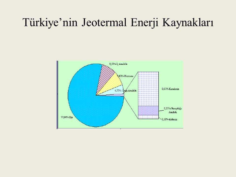 Türkiye'nin Jeotermal Enerji Kaynakları