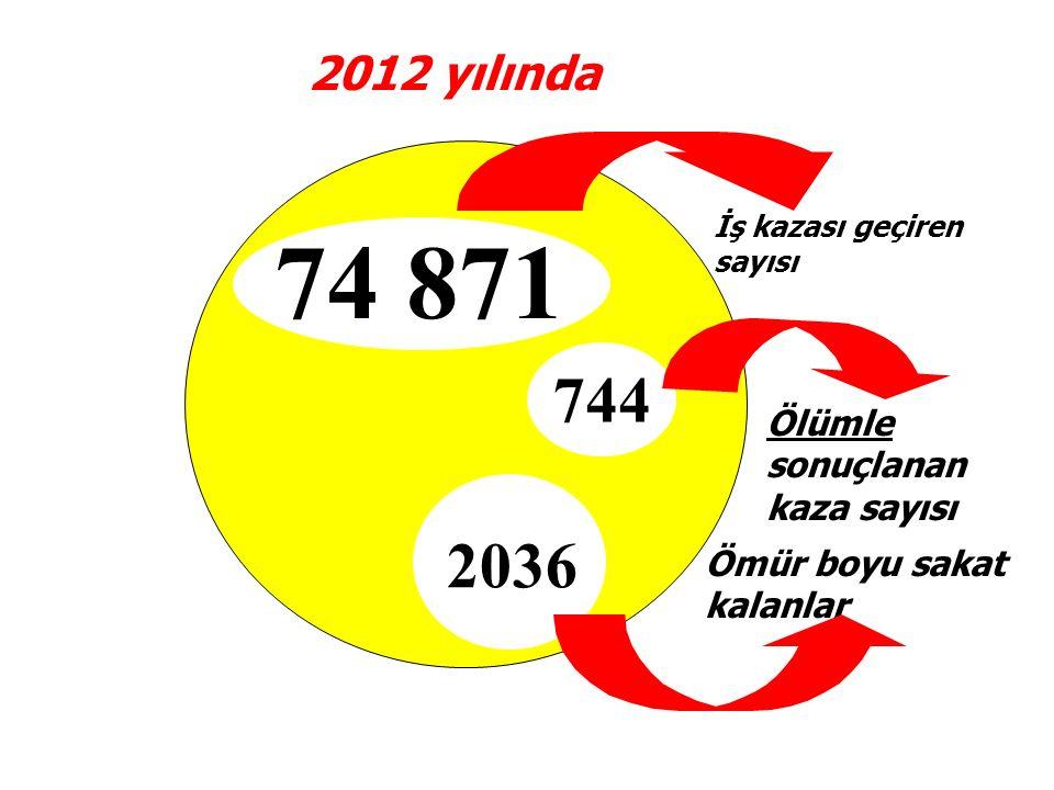 74 871 744 2036 2012 yılında Ölümle sonuçlanan kaza sayısı