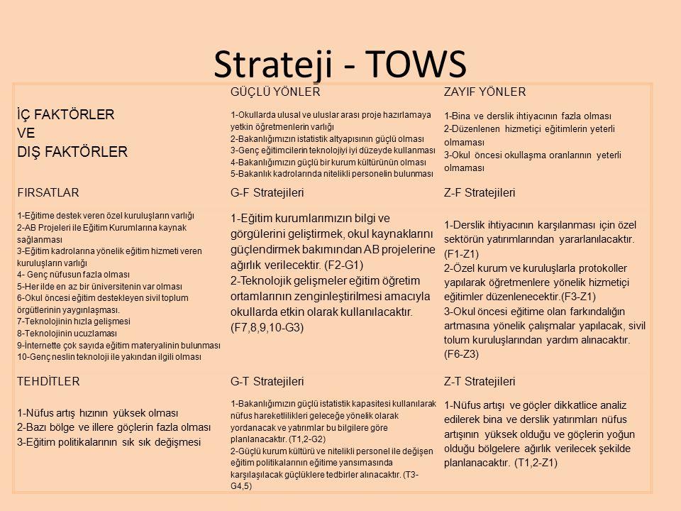 Strateji - TOWS DIŞ FAKTÖRLER İÇ FAKTÖRLER VE GÜÇLÜ YÖNLER