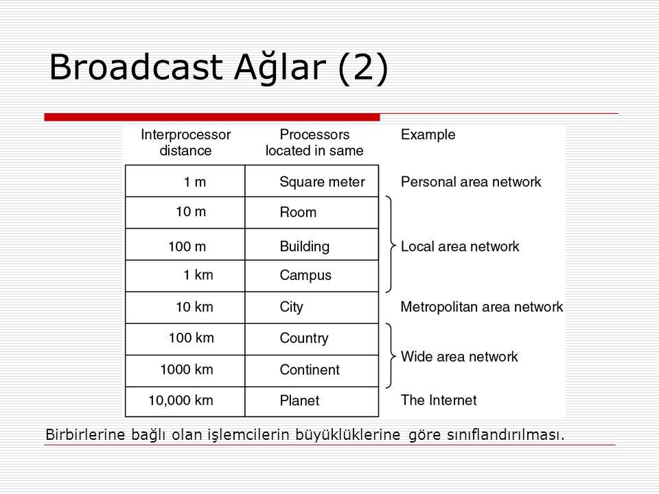 Broadcast Ağlar (2) Birbirlerine bağlı olan işlemcilerin büyüklüklerine göre sınıflandırılması. 14