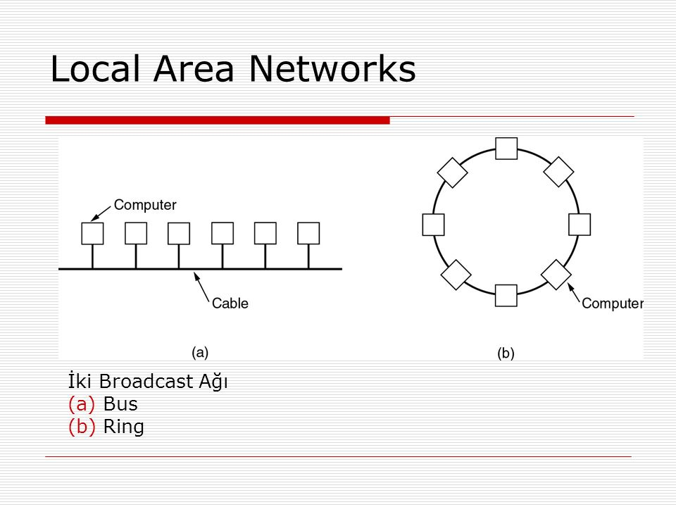 Local Area Networks İki Broadcast Ağı (a) Bus (b) Ring 15