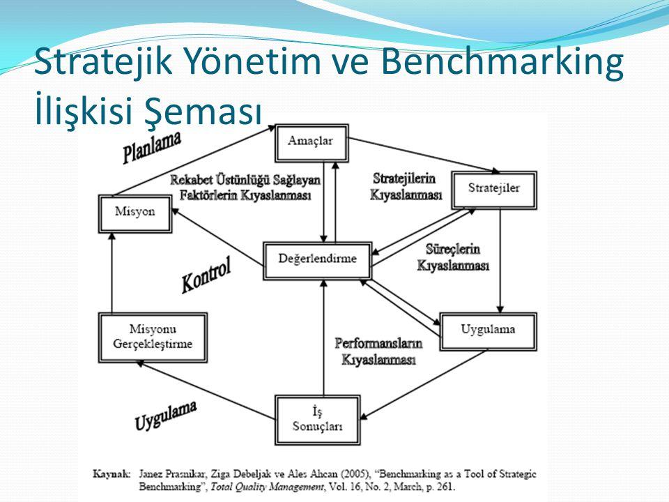 Stratejik Yönetim ve Benchmarking İlişkisi Şeması