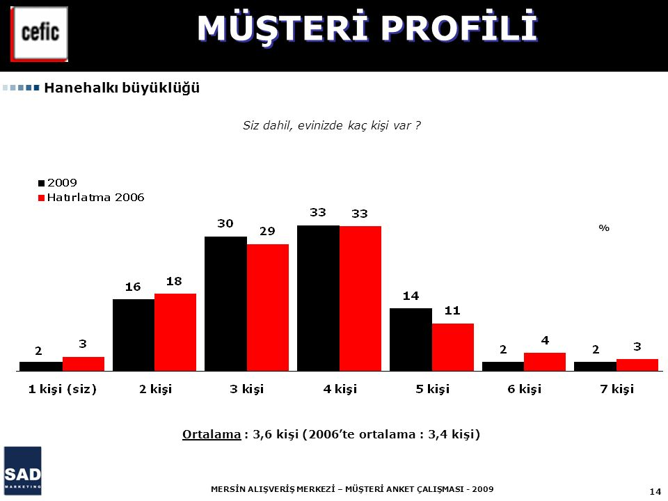 Ortalama : 3,6 kişi (2006'te ortalama : 3,4 kişi)