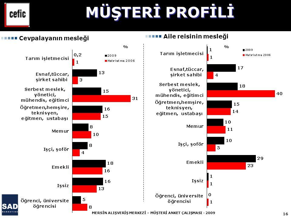 MÜŞTERİ PROFİLİ Aile reisinin mesleği Cevpalayanın mesleği % %