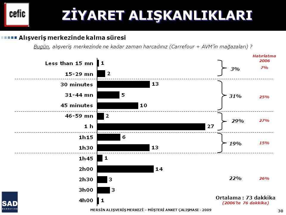 ZİYARET ALIŞKANLIKLARI Ortalama : 73 dakkika (2006'te 76 dakkika)