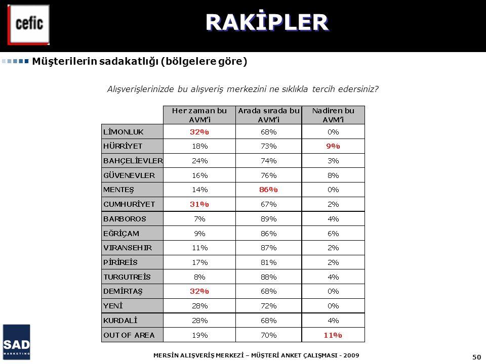 RAKİPLER Müşterilerin sadakatlığı (bölgelere göre)