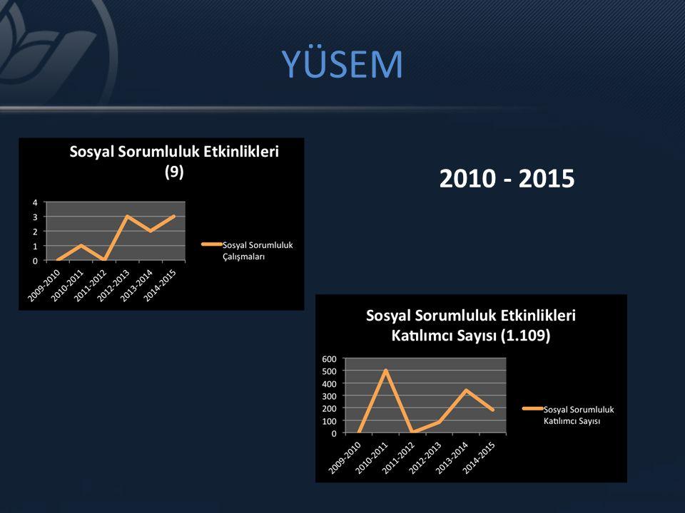 YÜSEM 2010 - 2015