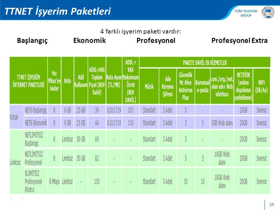 TTNET İşyerim Paketleri