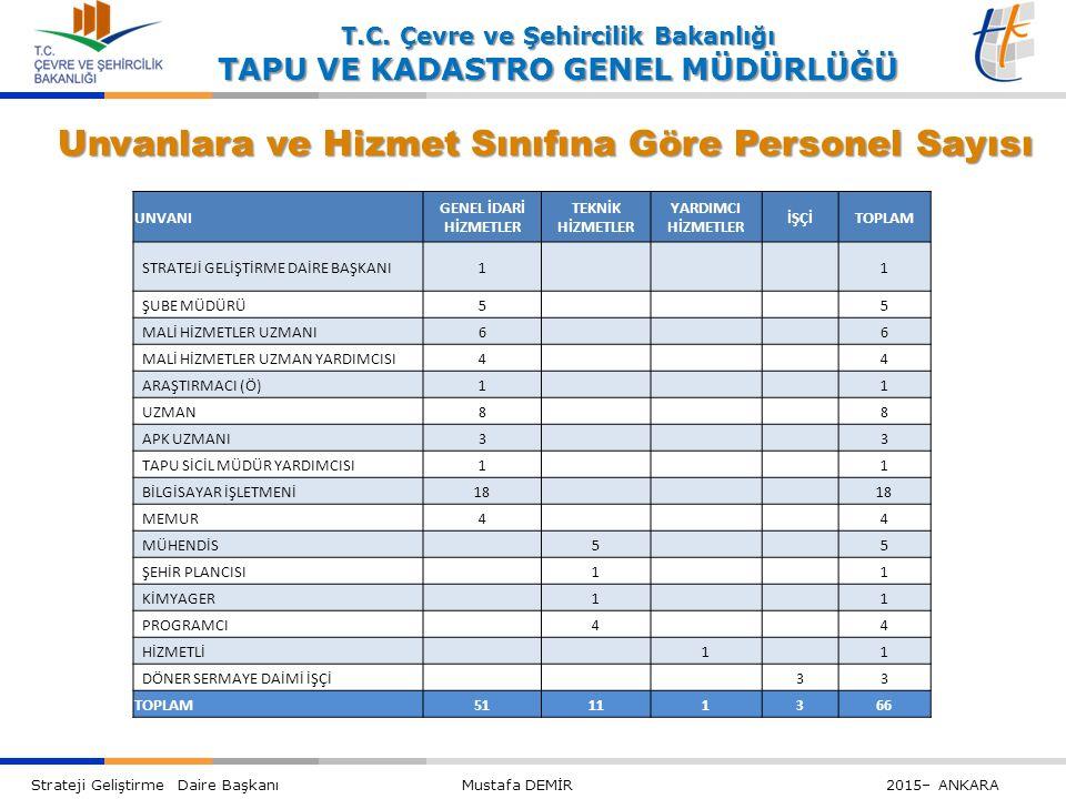 Unvanlara ve Hizmet Sınıfına Göre Personel Sayısı