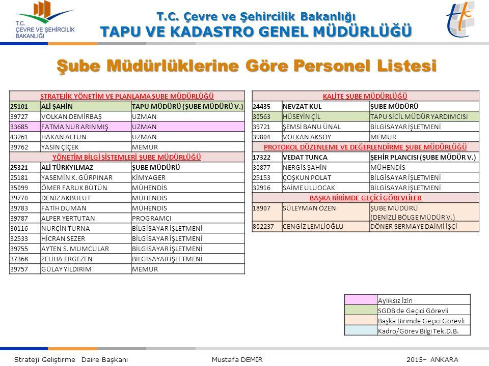Şube Müdürlüklerine Göre Personel Listesi