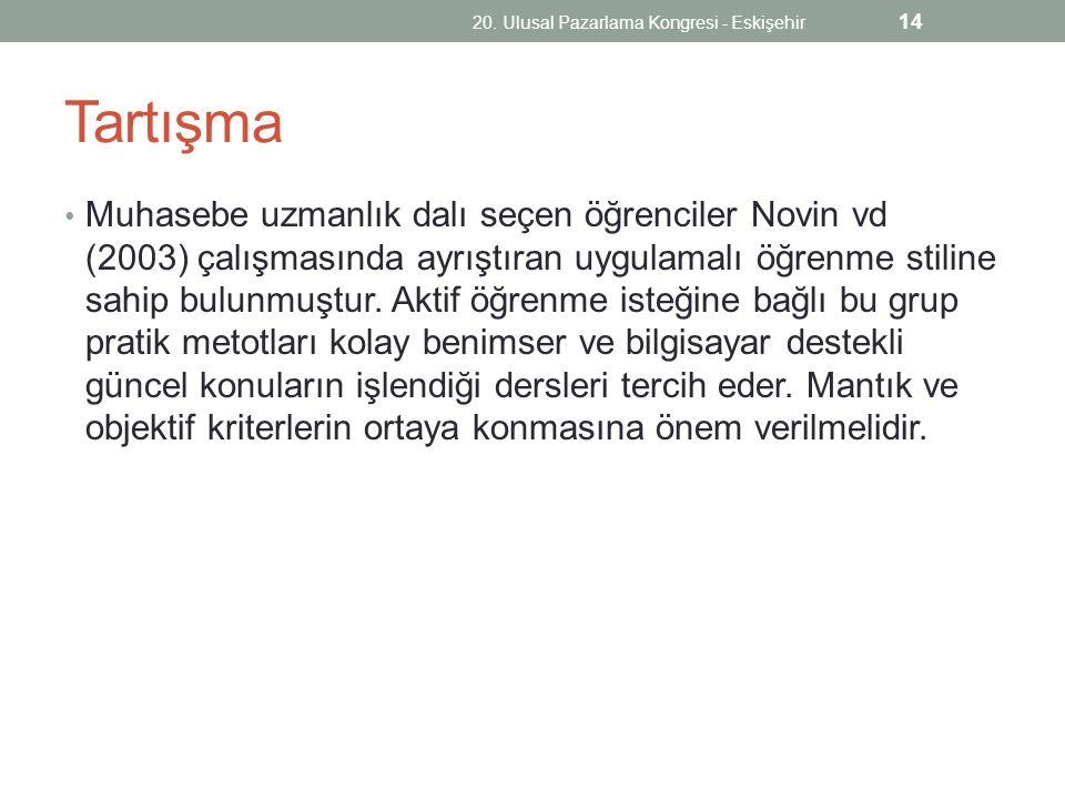 20. Ulusal Pazarlama Kongresi - Eskişehir