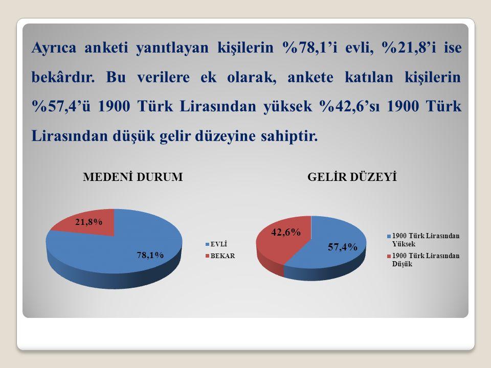 Ayrıca anketi yanıtlayan kişilerin %78,1'i evli, %21,8'i ise bekârdır