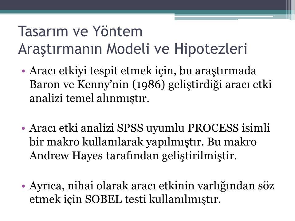 Tasarım ve Yöntem Araştırmanın Modeli ve Hipotezleri