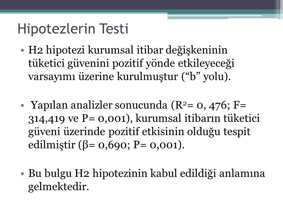 Hipotezlerin Testi H2 hipotezi kurumsal itibar değişkeninin tüketici güvenini pozitif yönde etkileyeceği varsayımı üzerine kurulmuştur ( b yolu).