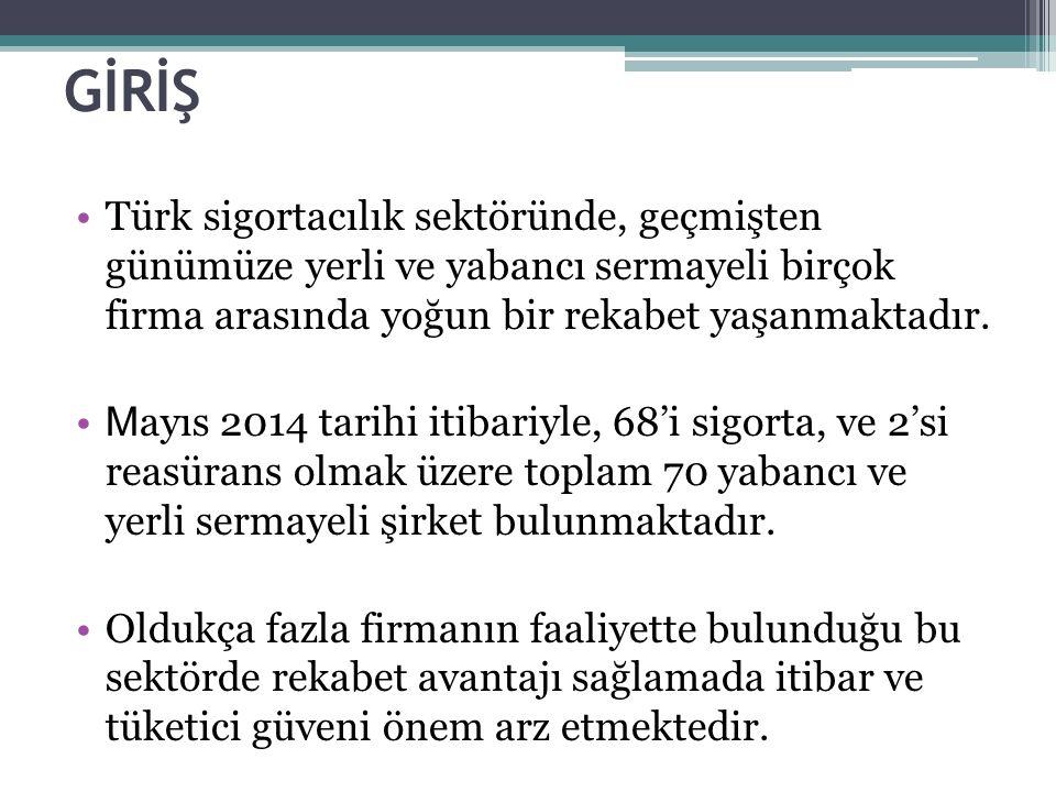 GİRİŞ Türk sigortacılık sektöründe, geçmişten günümüze yerli ve yabancı sermayeli birçok firma arasında yoğun bir rekabet yaşanmaktadır.