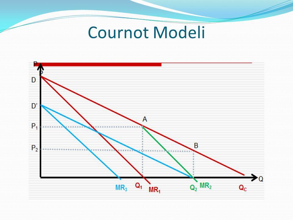Cournot Modeli