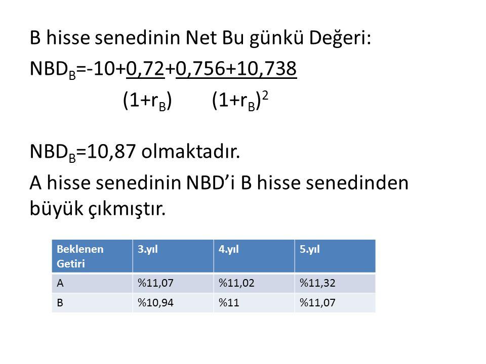 B hisse senedinin Net Bu günkü Değeri: NBDB=-10+0,72+0,756+10,738 (1+rB) (1+rB)2 NBDB=10,87 olmaktadır. A hisse senedinin NBD'i B hisse senedinden büyük çıkmıştır.