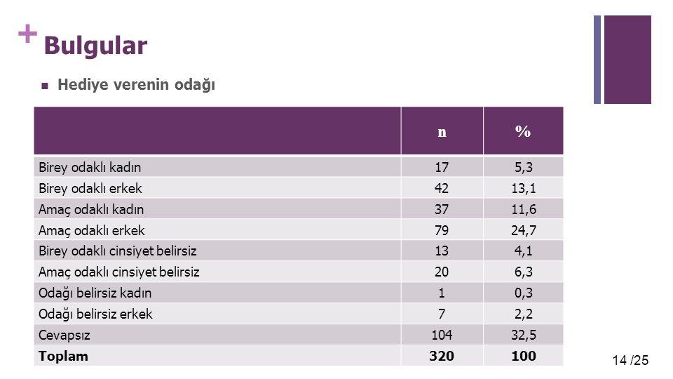 Bulgular n % Hediye verenin odağı Birey odaklı kadın 17 5,3