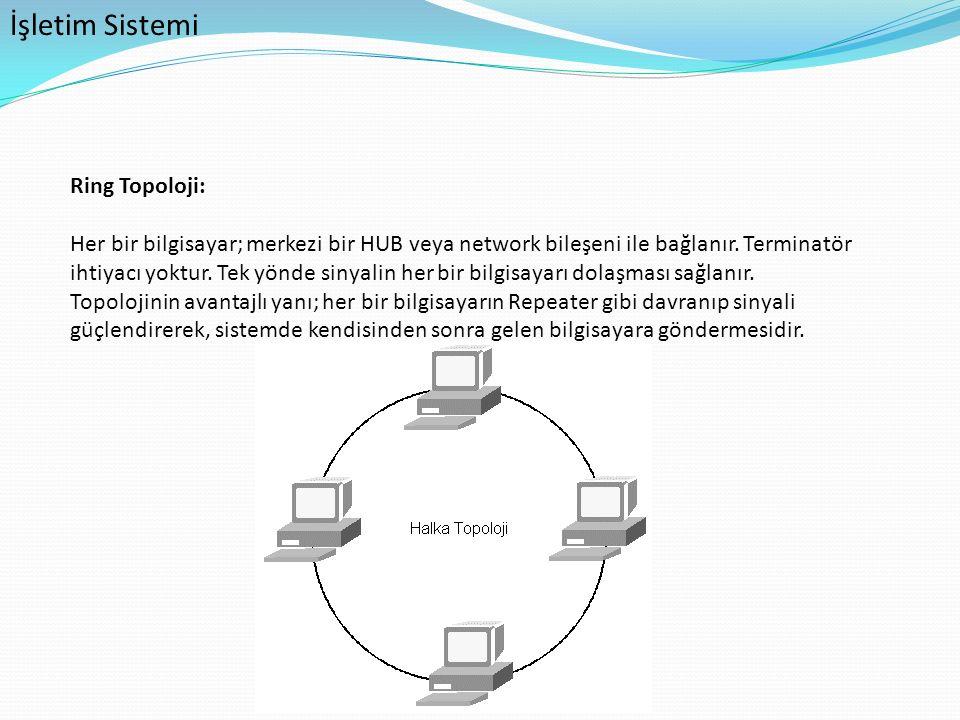 İşletim Sistemi Ring Topoloji: