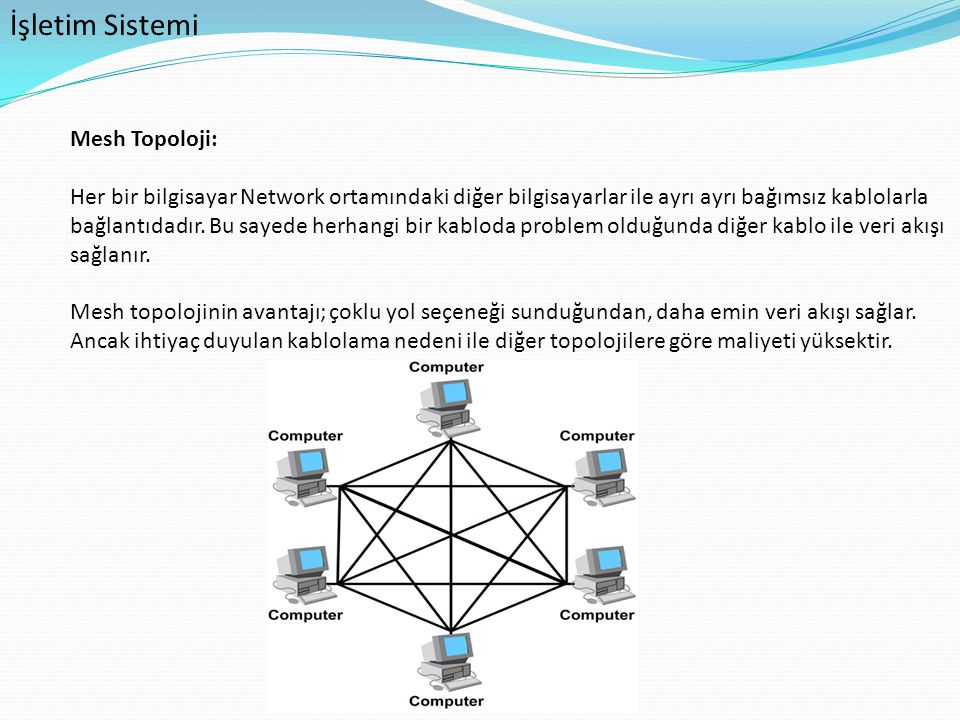 İşletim Sistemi Mesh Topoloji: