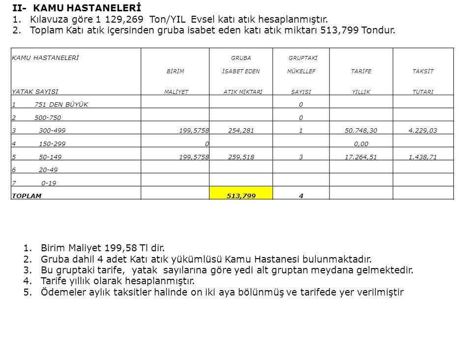Kılavuza göre 1 129,269 Ton/YIL Evsel katı atık hesaplanmıştır.