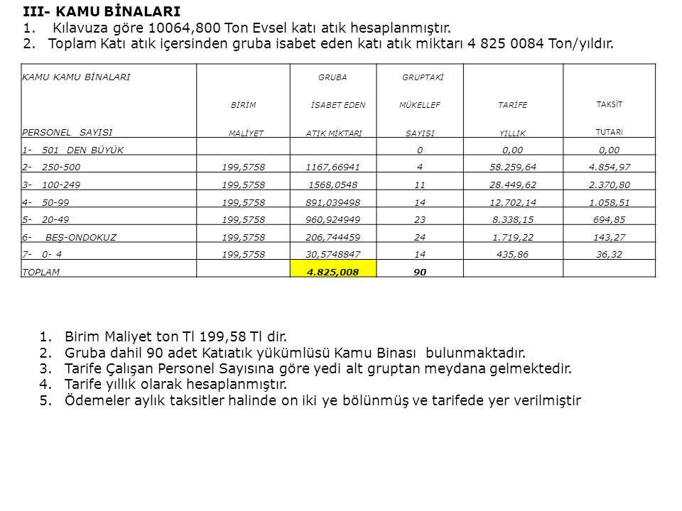 Kılavuza göre 10064,800 Ton Evsel katı atık hesaplanmıştır.