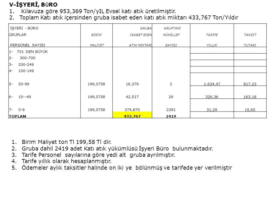 Kılavuza göre 953,369 Ton/yIL Evsel katı atık üretilmiştir.