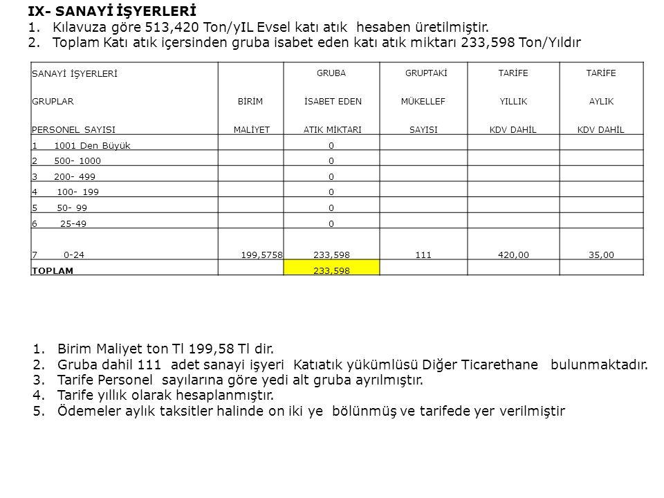 Kılavuza göre 513,420 Ton/yIL Evsel katı atık hesaben üretilmiştir.