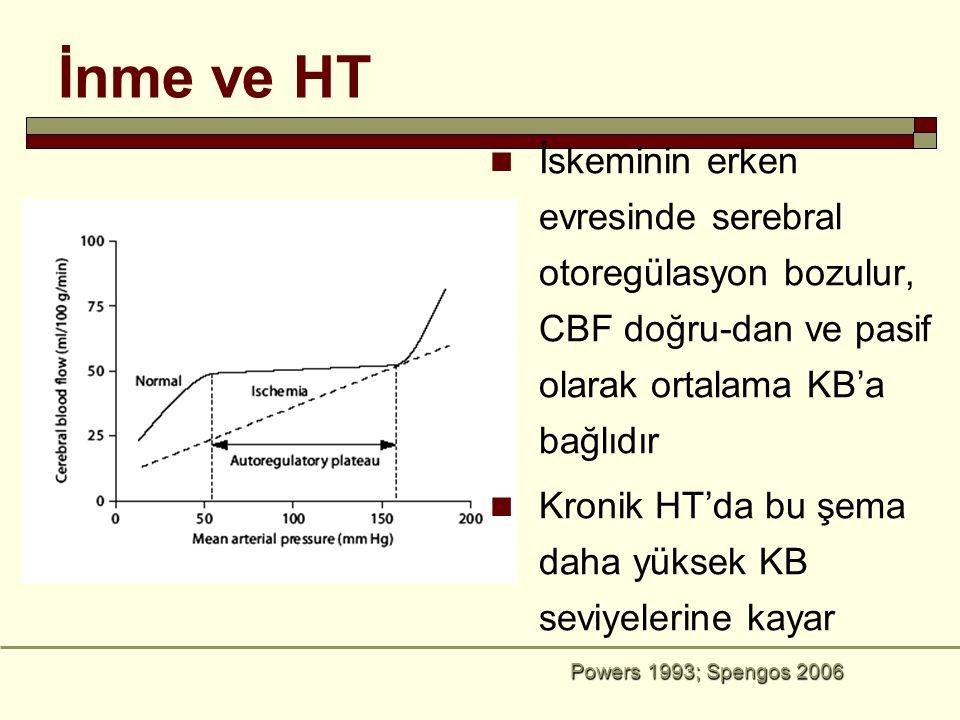 İnme ve HT İskeminin erken evresinde serebral otoregülasyon bozulur, CBF doğru-dan ve pasif olarak ortalama KB'a bağlıdır.
