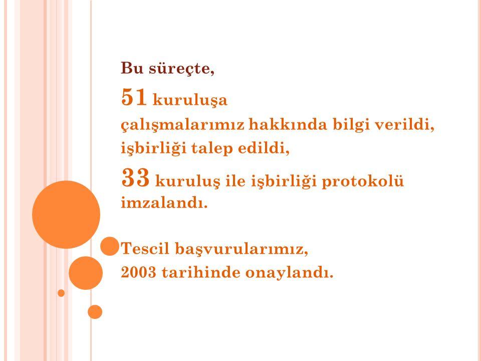 33 kuruluş ile işbirliği protokolü imzalandı.