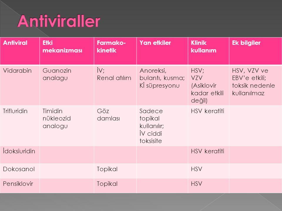 Antiviraller Antiviral Etki mekanizması Farmako-kinetik Yan etkiler