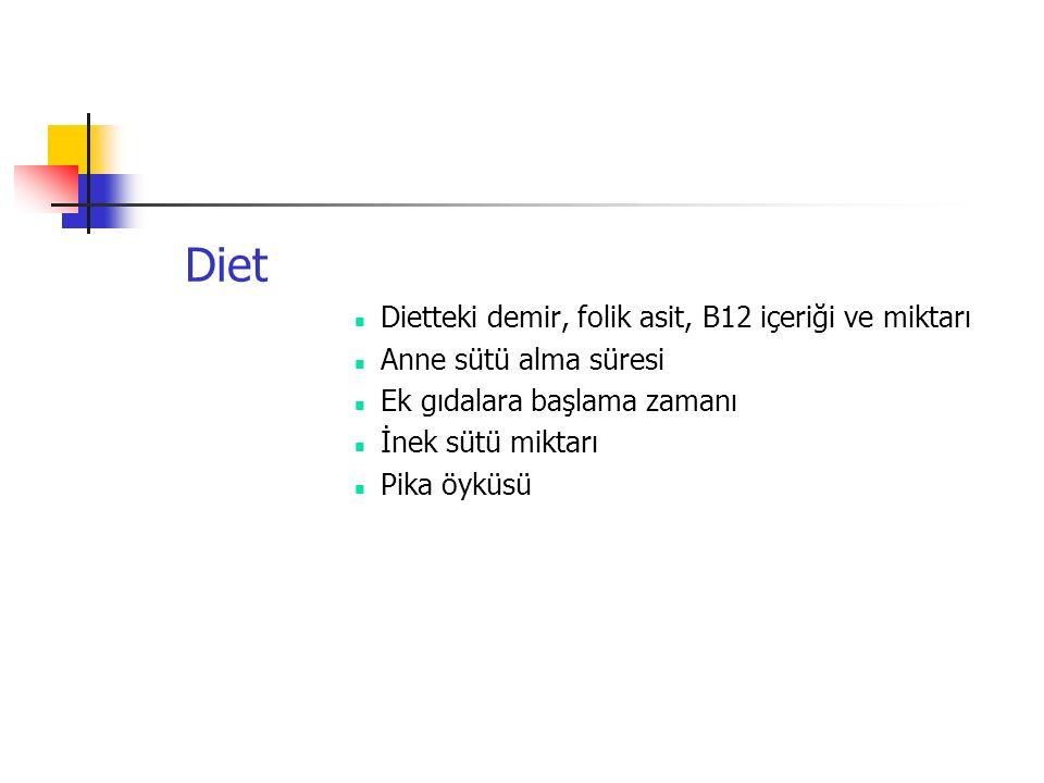 Diet Dietteki demir, folik asit, B12 içeriği ve miktarı