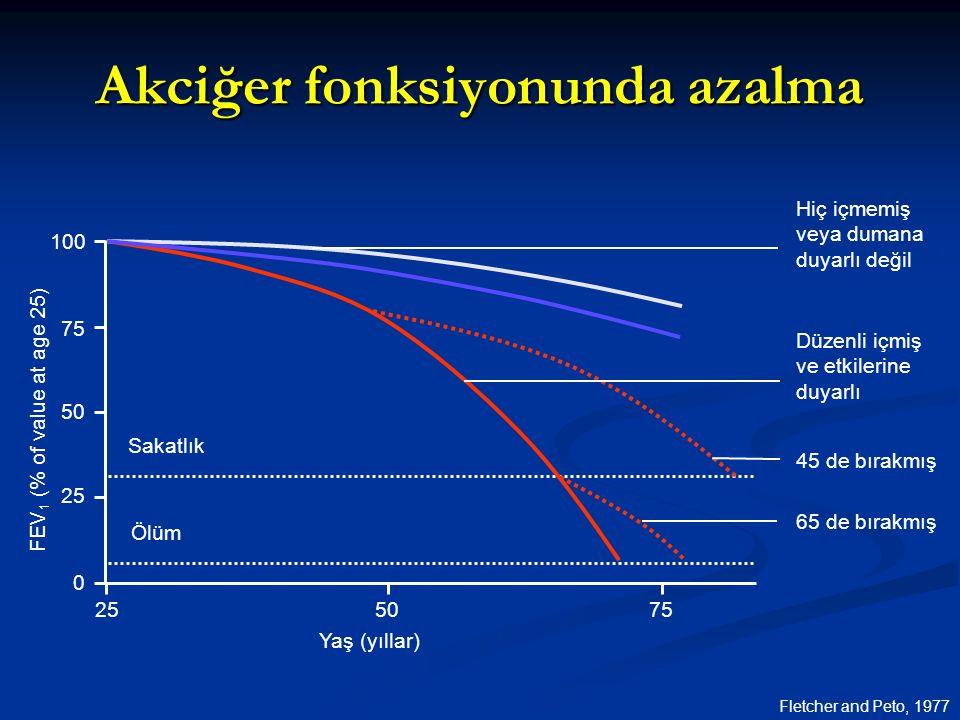 Akciğer fonksiyonunda azalma