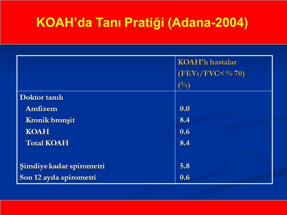 KOAH'da Tanı Pratiği (Adana-2004)
