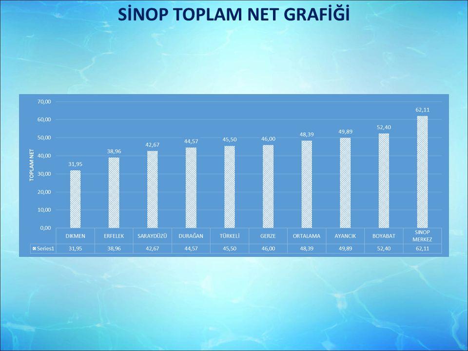 SİNOP TOPLAM NET GRAFİĞİ