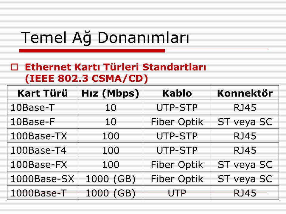 Temel Ağ Donanımları Ethernet Kartı Türleri Standartları (IEEE 802.3 CSMA/CD)