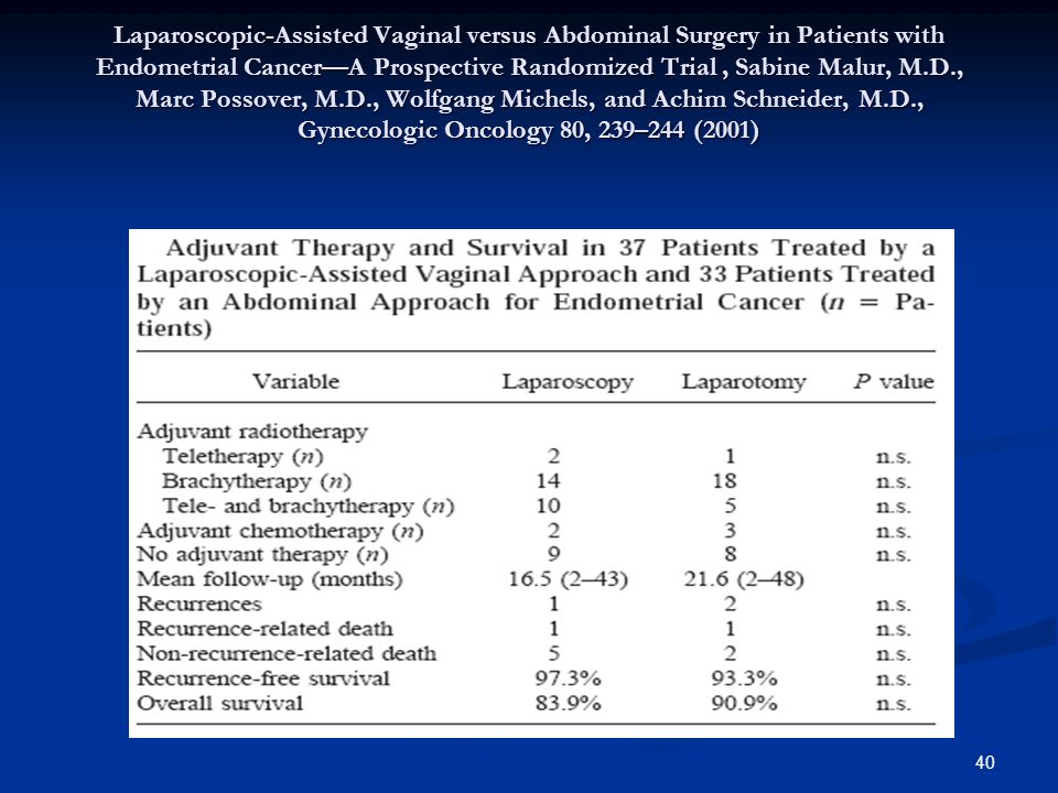 Laparoscopic-Assisted Vaginal versus Abdominal Surgery in Patients with Endometrial Cancer—A Prospective Randomized Trial , Sabine Malur, M.D., Marc Possover, M.D., Wolfgang Michels, and Achim Schneider, M.D., Gynecologic Oncology 80, 239–244 (2001)