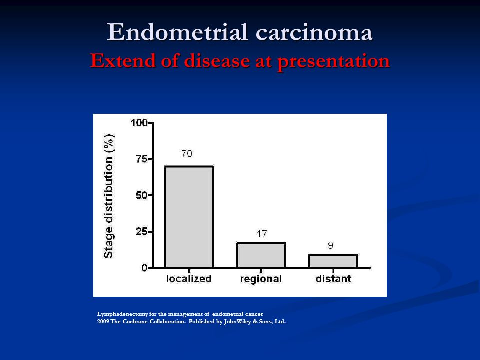 Endometrial carcinoma Extend of disease at presentation