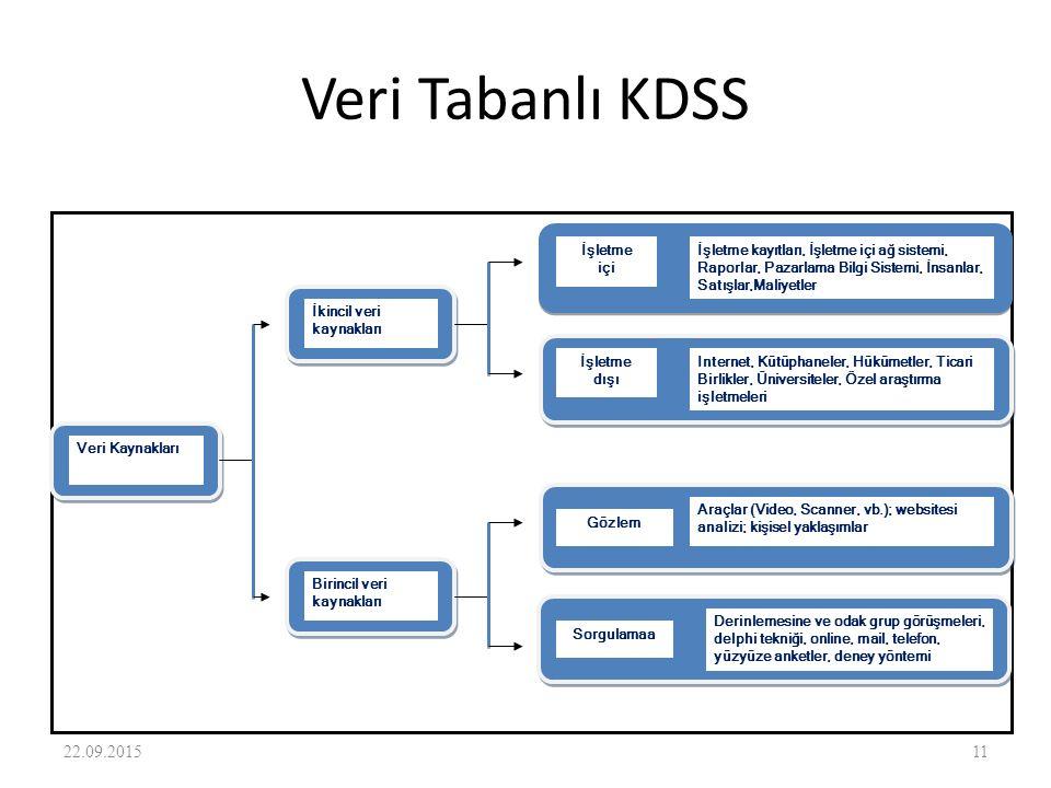 Veri Tabanlı KDSS 22.04.2017 İkincil veri kaynakları Veri Kaynakları