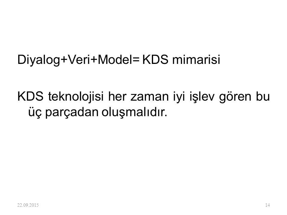 Diyalog+Veri+Model= KDS mimarisi KDS teknolojisi her zaman iyi işlev gören bu üç parçadan oluşmalıdır.