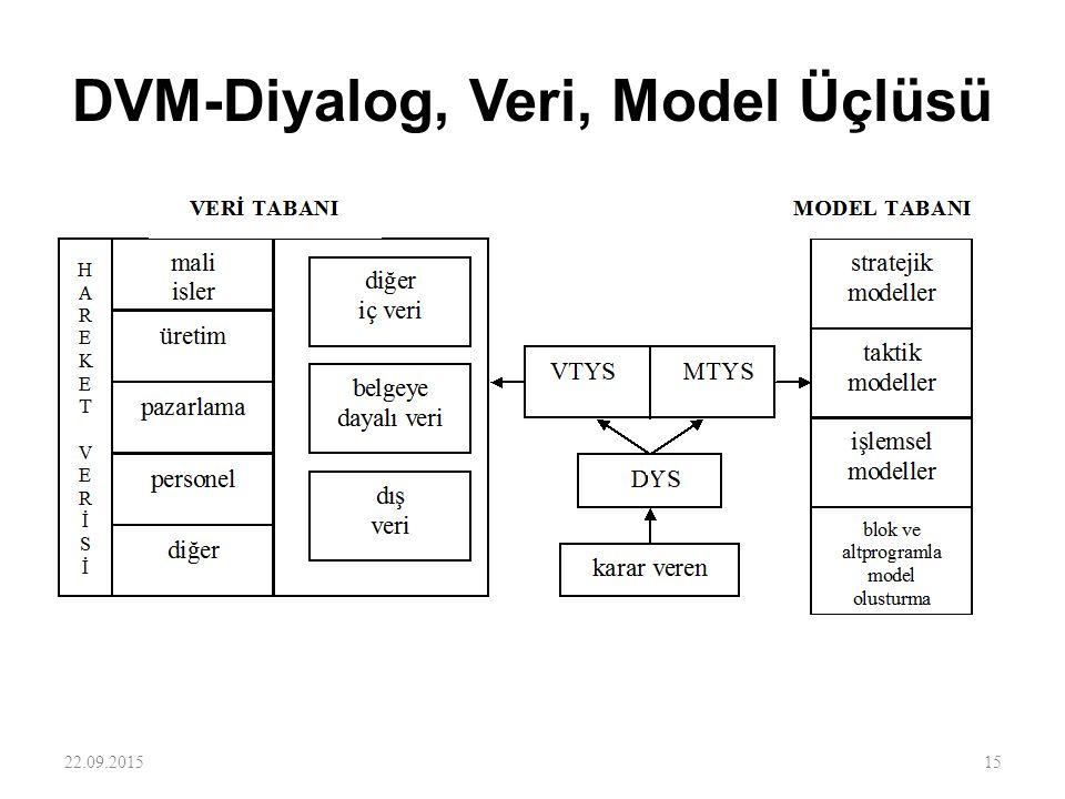 DVM-Diyalog, Veri, Model Üçlüsü