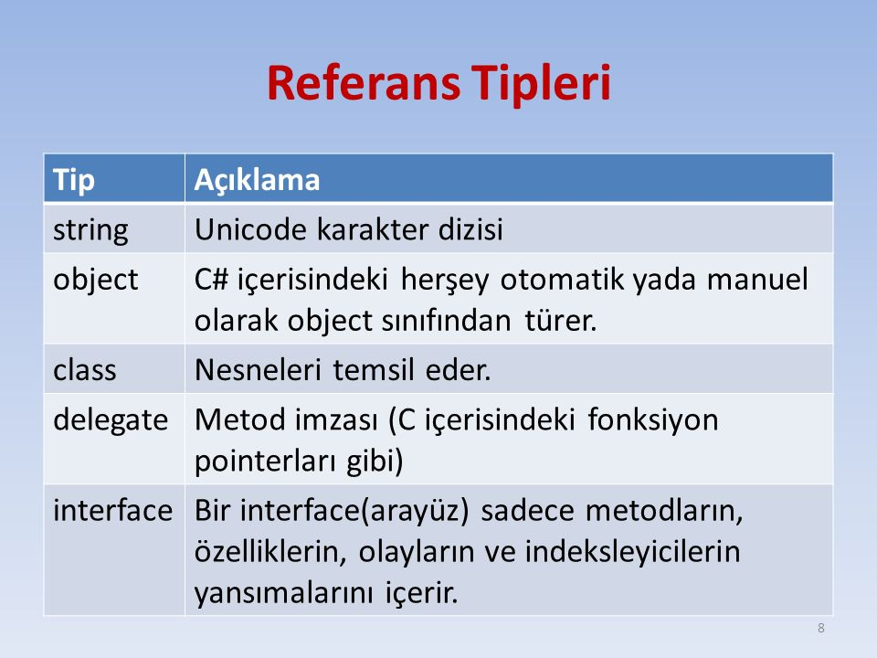 Referans Tipleri Tip Açıklama string Unicode karakter dizisi object