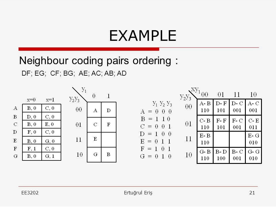 EXAMPLE Neighbour coding pairs ordering :