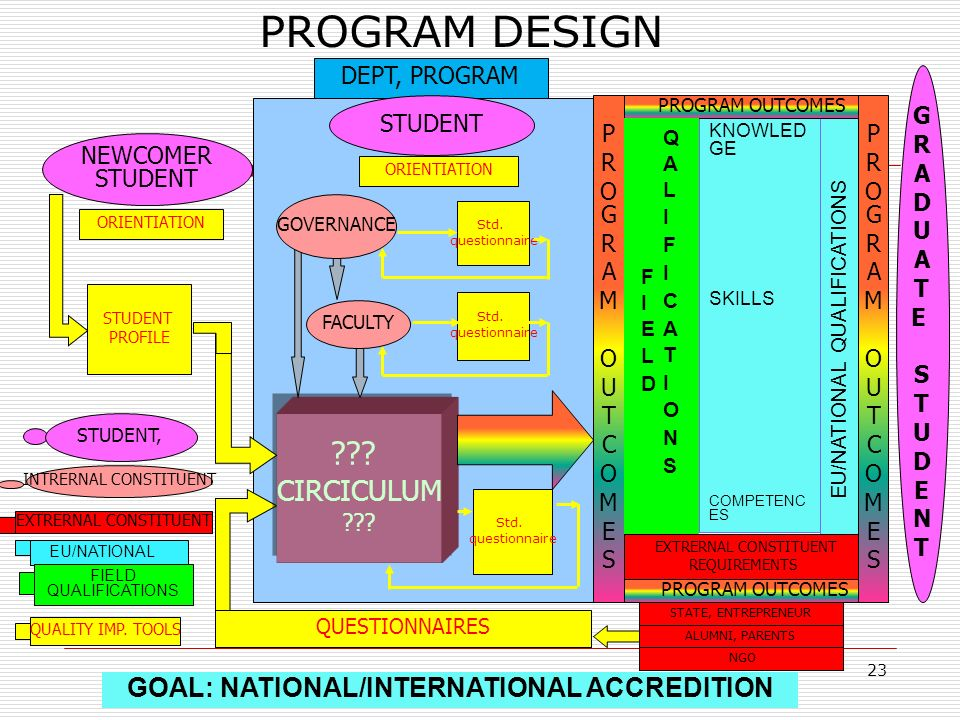 PROGRAM DESIGN CIRCICULUM GOAL: NATIONAL/INTERNATIONAL ACCREDITION