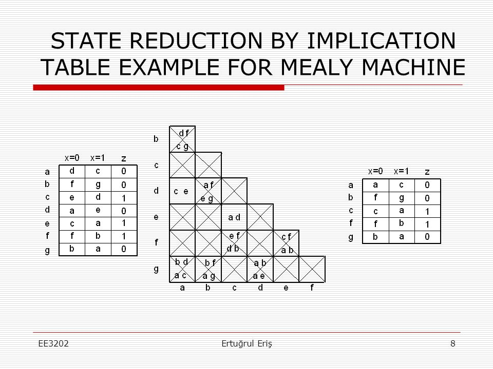 STATE REDUCTION BY IMPLICATION TABLE EXAMPLE FOR MEALY MACHINE