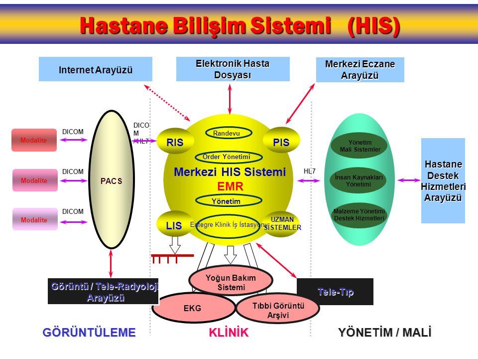 Hastane Bilişim Sistemi (HIS)