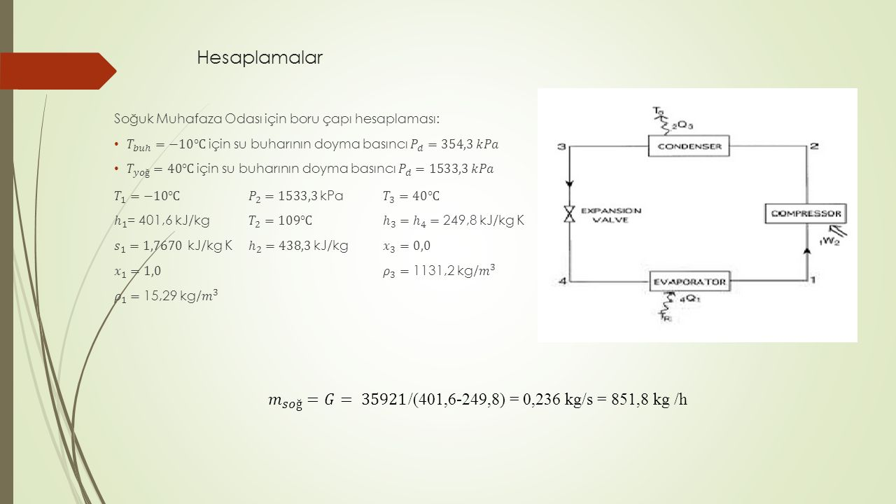 Hesaplamalar 𝑚 𝑠𝑜ğ =𝐺= 35921/(401,6-249,8) = 0,236 kg/s = 851,8 kg /h